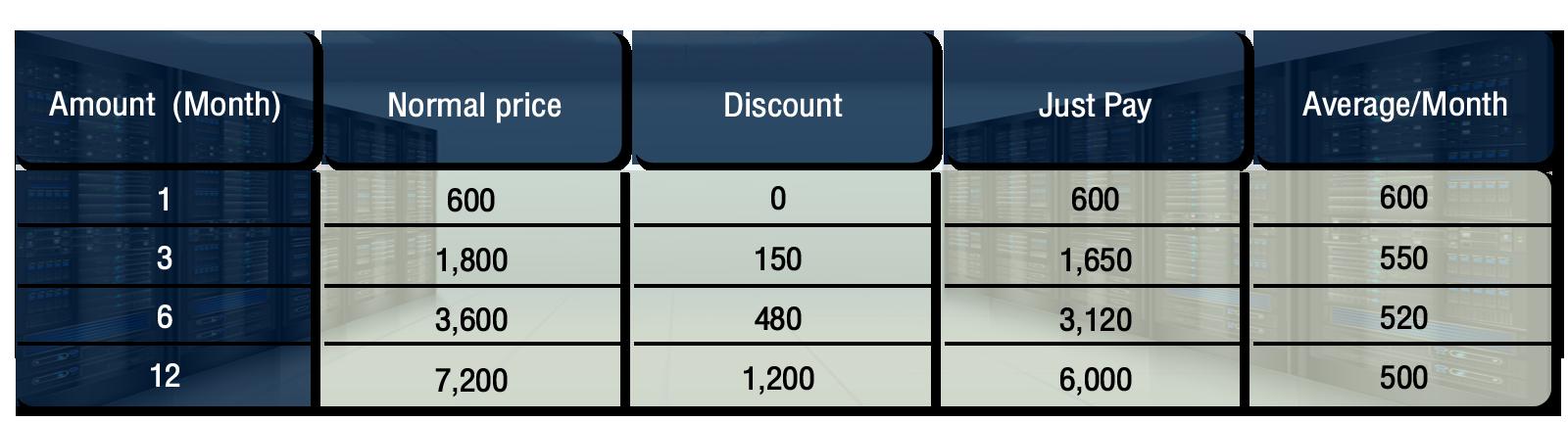 VPS Forex Server ราคาถูก